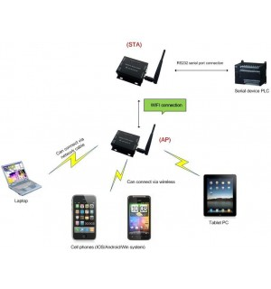 RS232  RS485 to WIFI 802.11 BGN and Ethernet converter