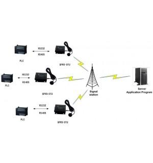 GPRS DTU RS232 RS485 to GPRS converter data transmit unit